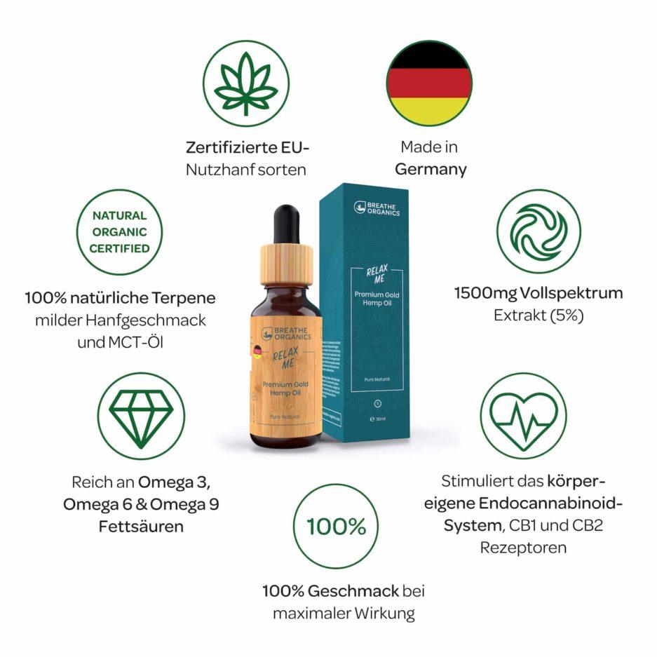 FAQ Cbd Öl Breathe Organics